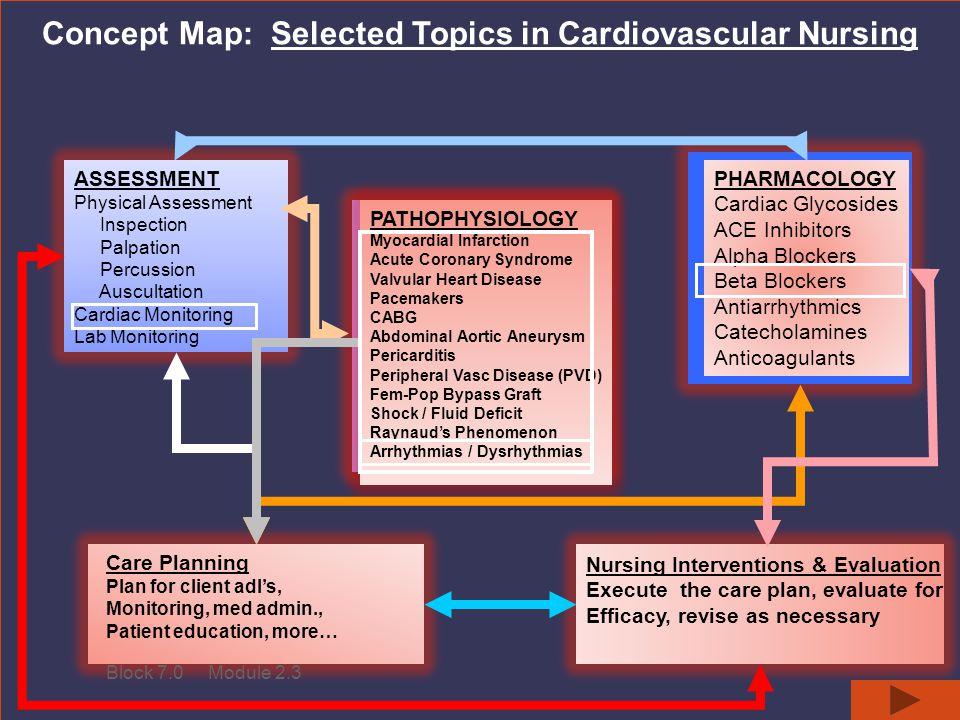 Concept Map: Selected Topics in Cardiovascular Nursing