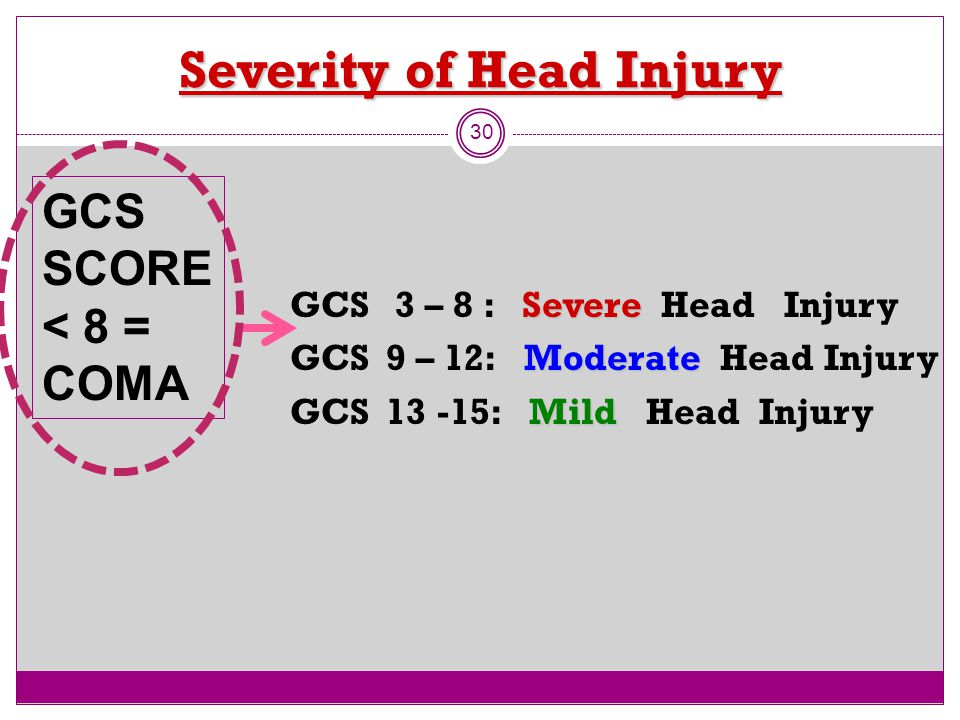 Severity of Head Injury