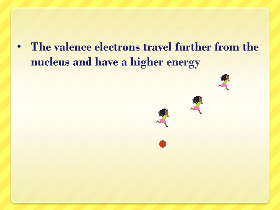The valence electrons travel further from the nucleus and have a higher energy