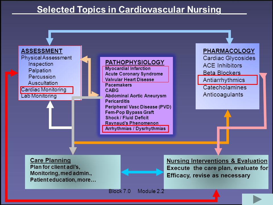 Selected Topics in Cardiovascular Nursing_____