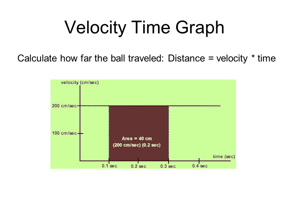 Velocity Time Graph Calculate how far the ball traveled: Distance = velocity * time.