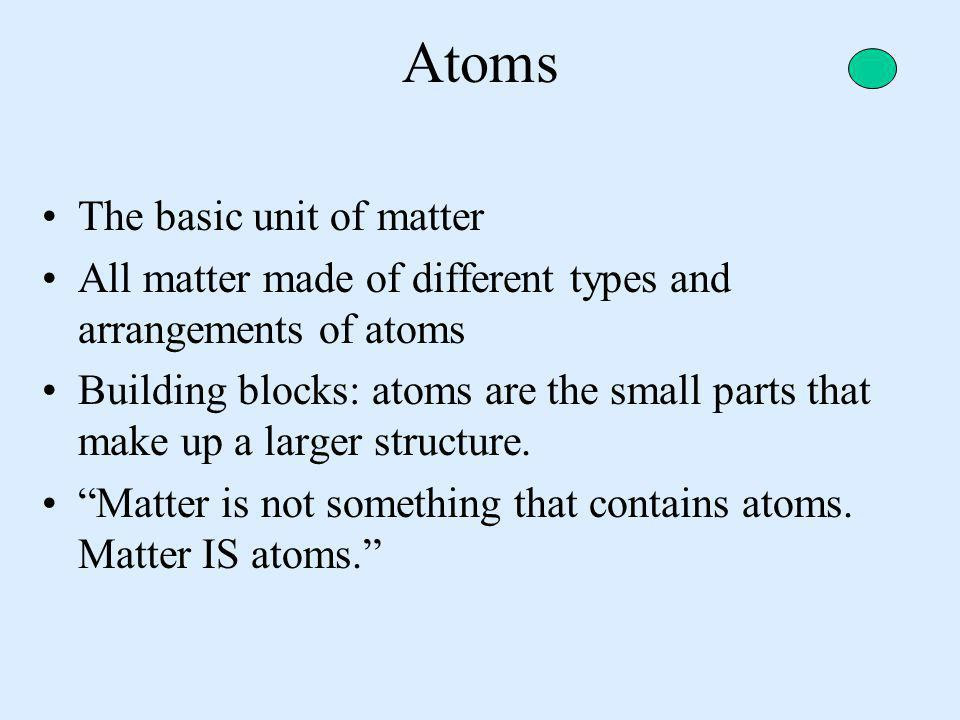 Atoms The basic unit of matter