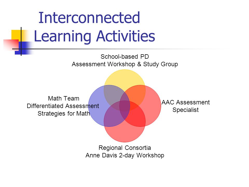 Interconnected Learning Activities