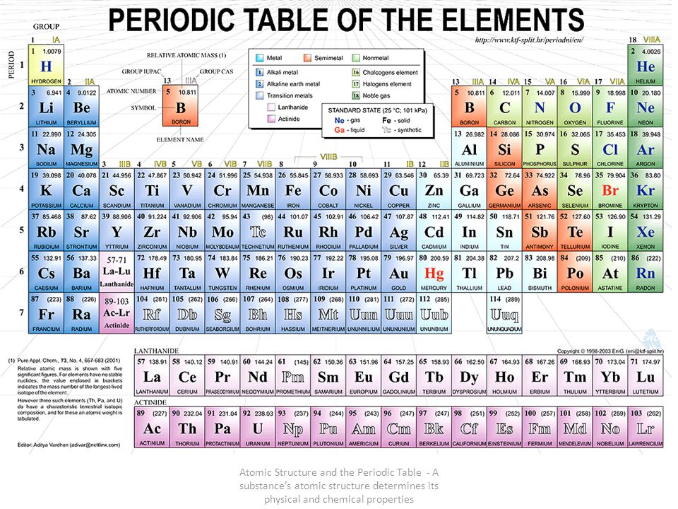 Periodic table periodic table physical chemical for 99 periodic table