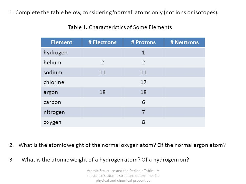 Table 1. Characteristics of Some Elements