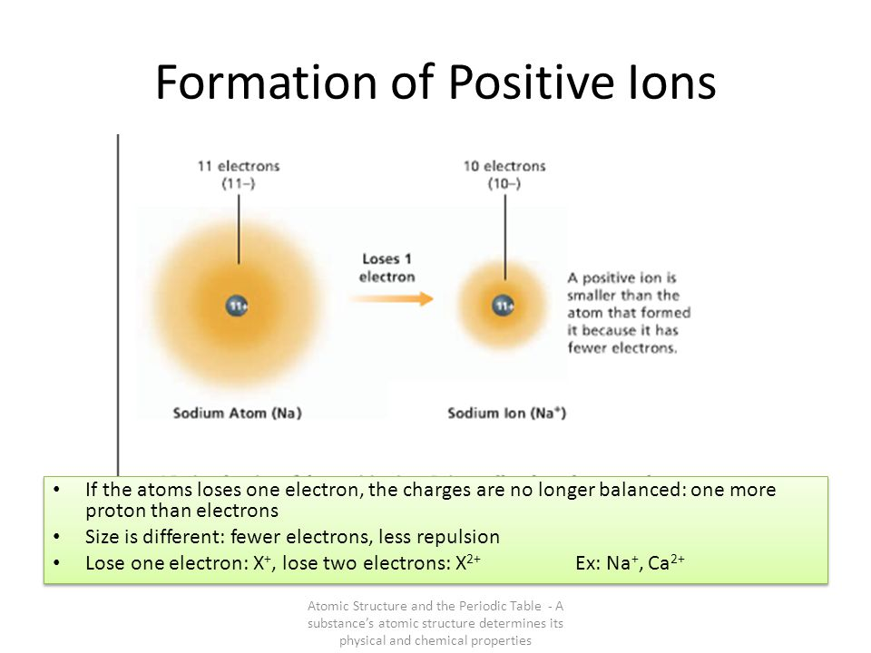 Formation of Positive Ions