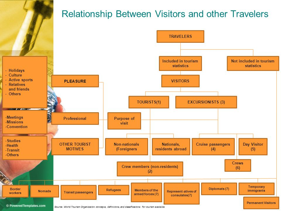 Relationship Between Visitors and other Travelers