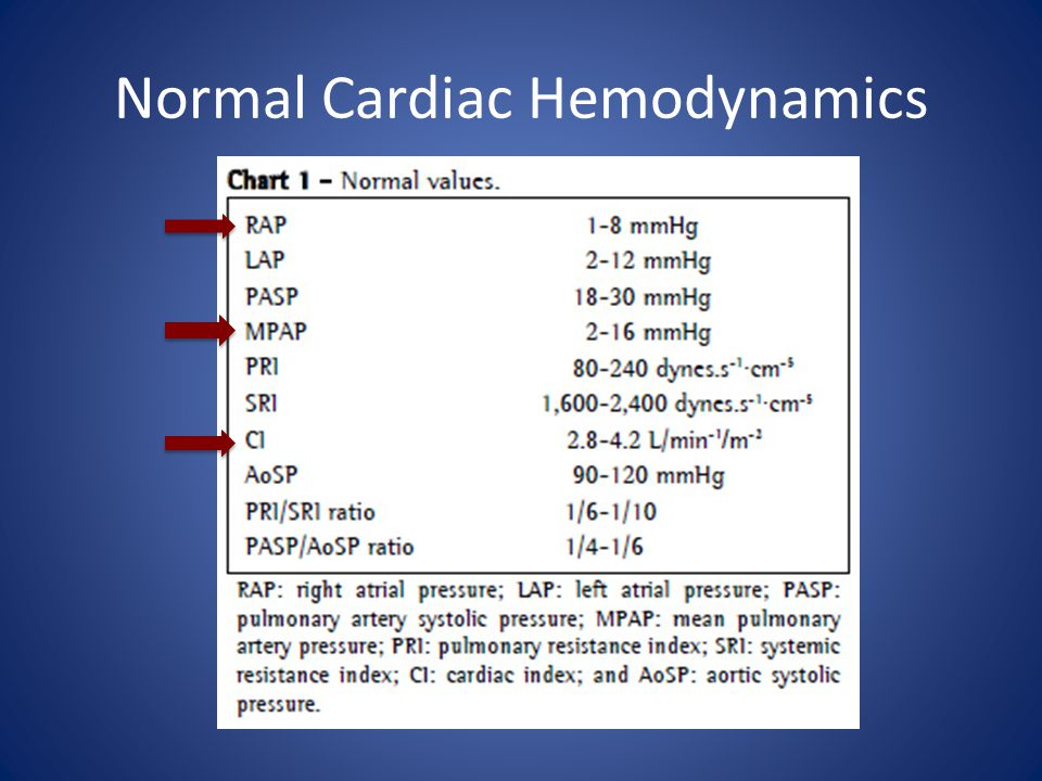 Normal Cardiac Hemodynamics