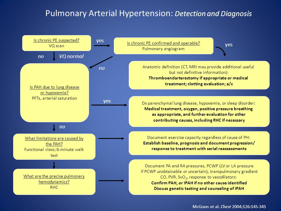 Pulmonary Arterial Hypertension: Detection and Diagnosis