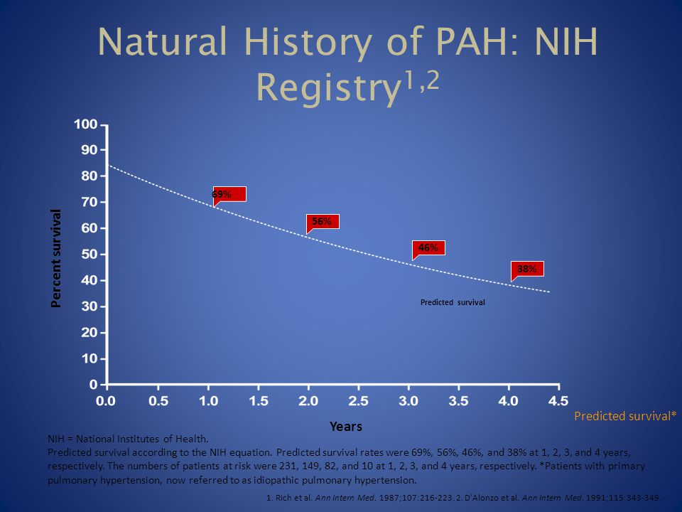 Natural History of PAH: NIH Registry1,2
