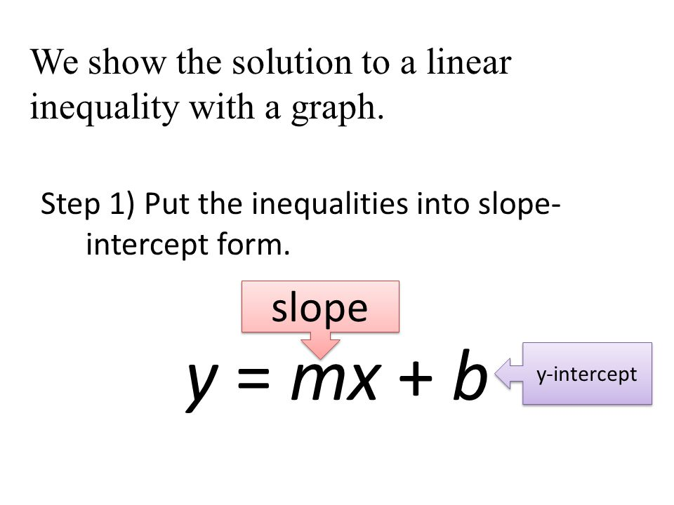 We show the solution to a linear inequality with a graph.