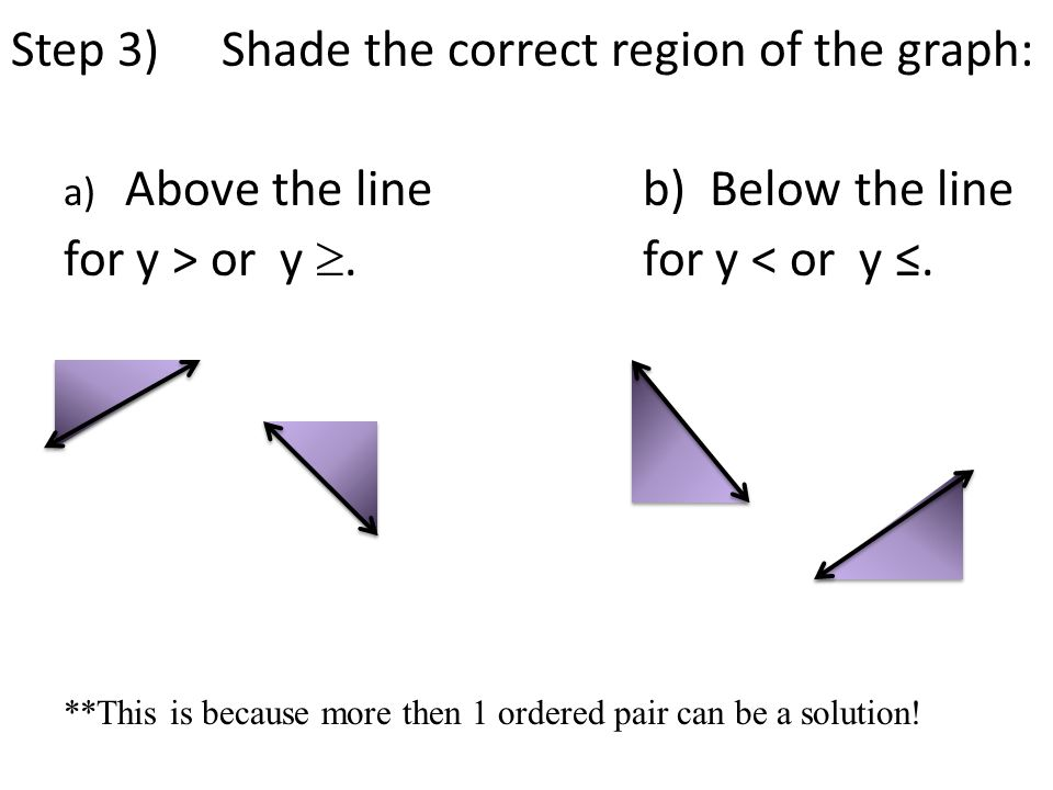 Step 3) Shade the correct region of the graph: