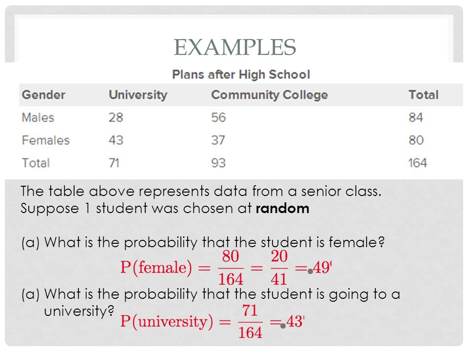 Examples The table above represents data from a senior class.
