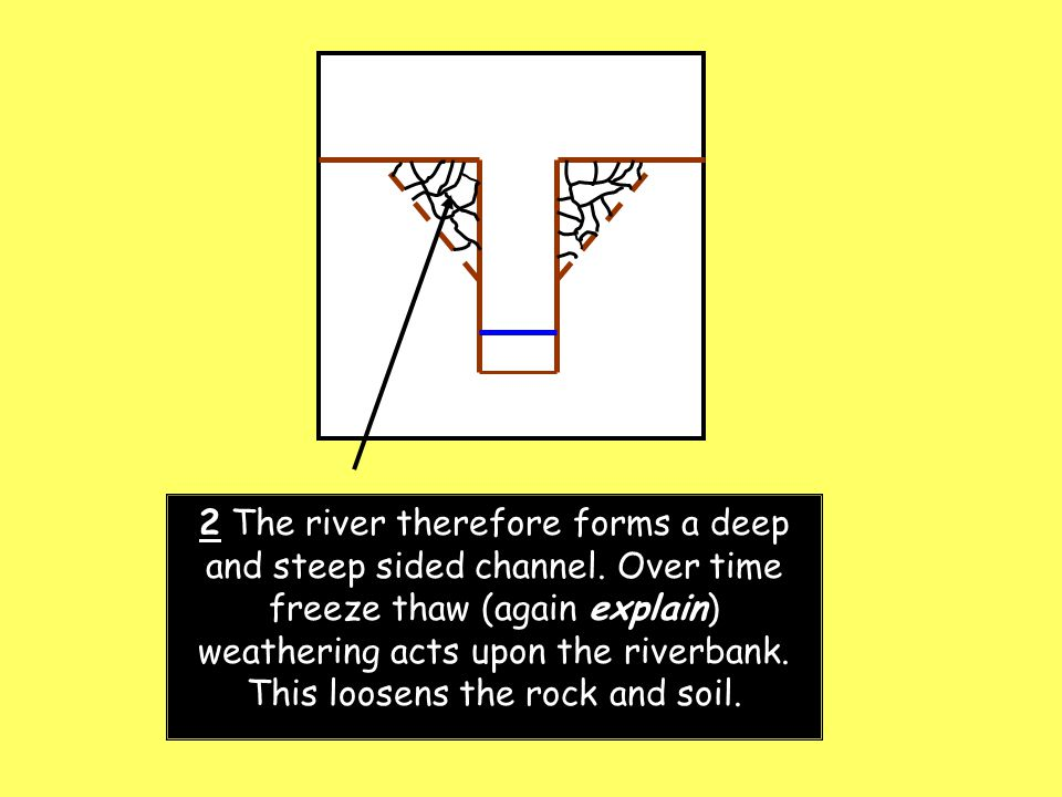 2 The river therefore forms a deep and steep sided channel