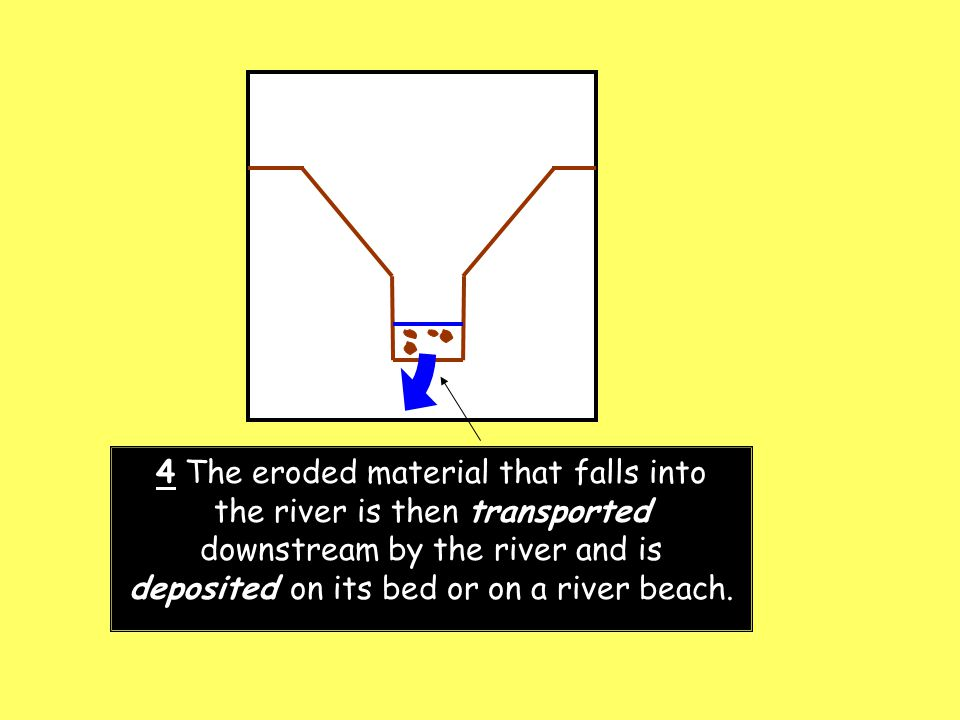 4 The eroded material that falls into the river is then transported