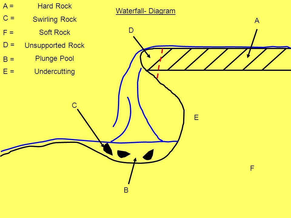 A = Hard Rock. Swirling Rock. Soft Rock. Unsupported Rock. Plunge Pool. Undercutting. Waterfall- Diagram.