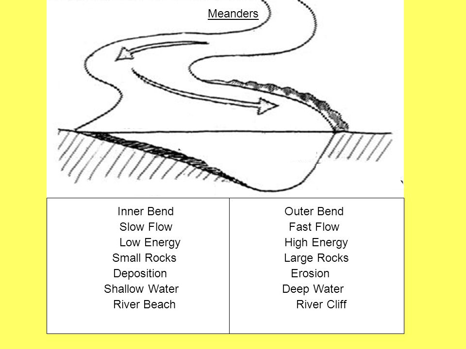 Meanders Inner Bend Outer Bend. Slow Flow Fast Flow.