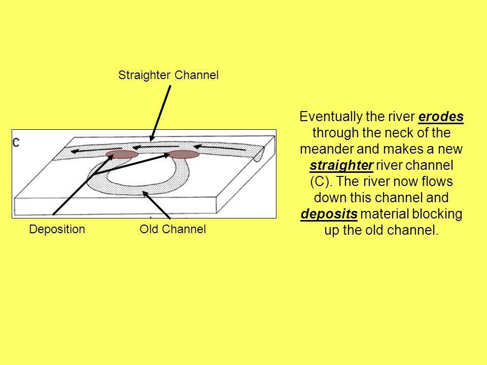 Straighter Channel