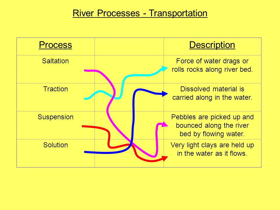 River Processes - Transportation