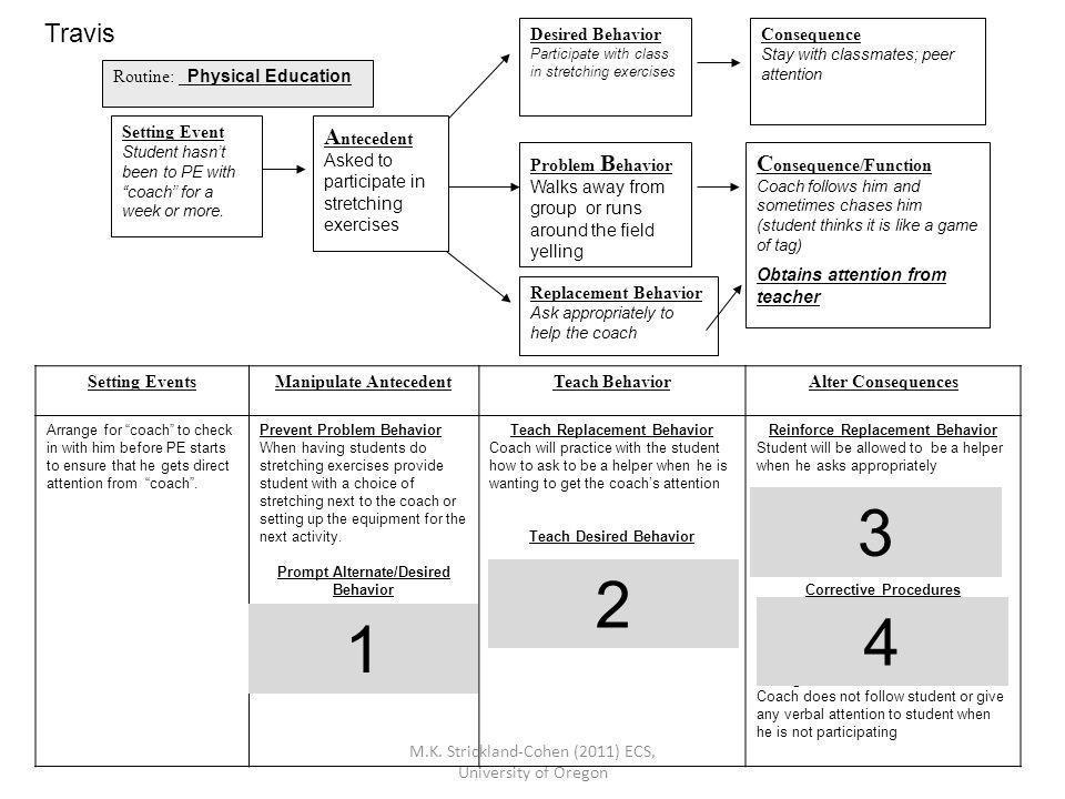 3 2 4 1 Travis Antecedent Consequence/Function Desired Behavior