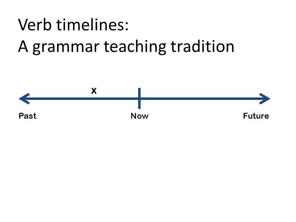 Verb timelines: A grammar teaching tradition