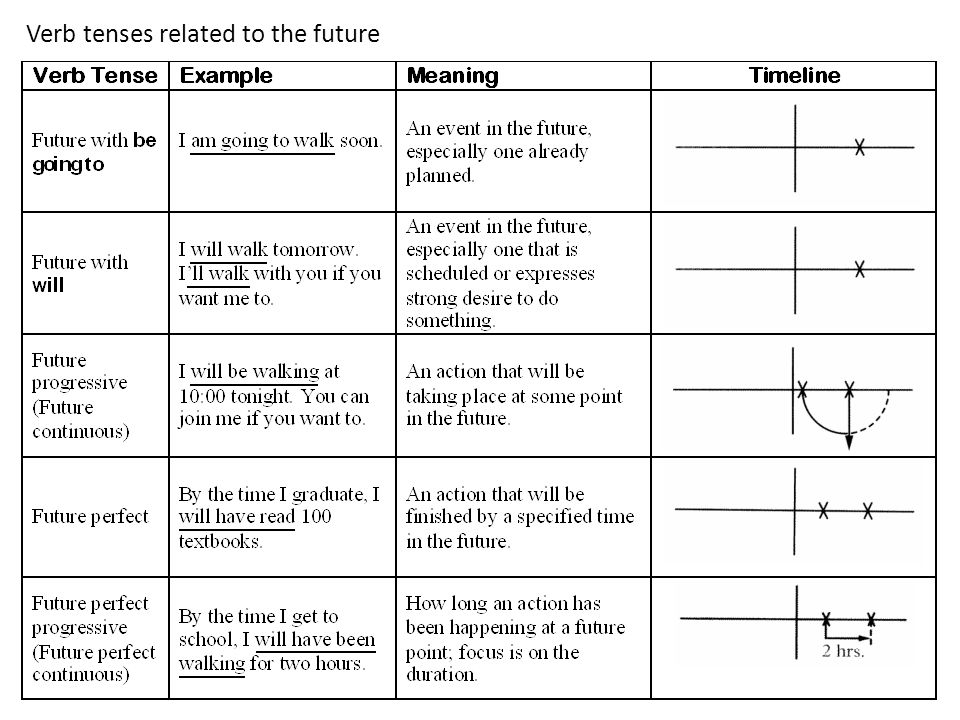 Verb tenses related to the future