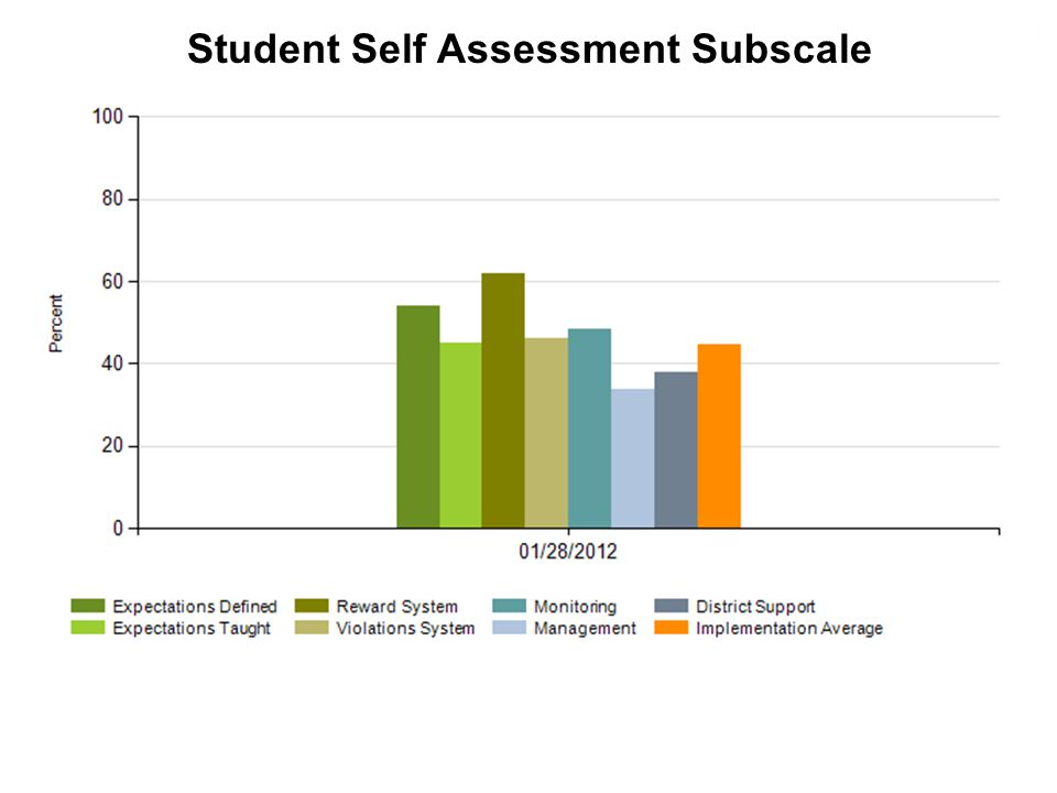Student Self Assessment Subscale