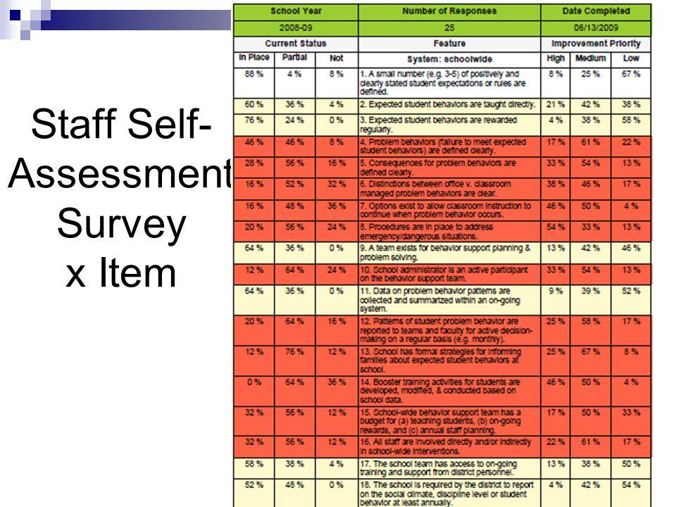 Staff Self- Assessment Survey x Item