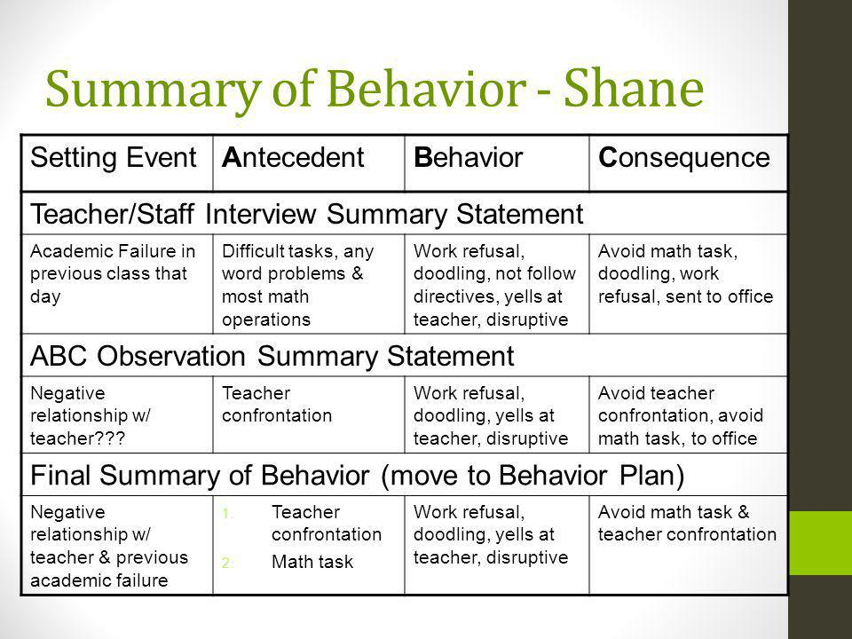 Summary of Behavior - Shane