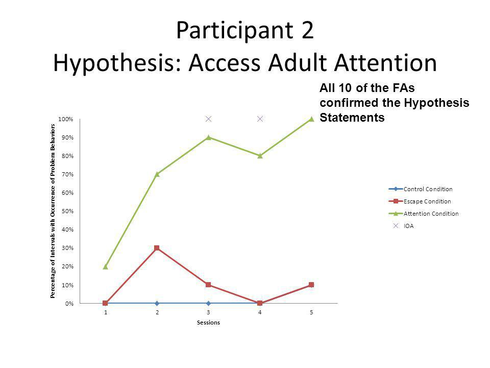 Participant 2 Hypothesis: Access Adult Attention