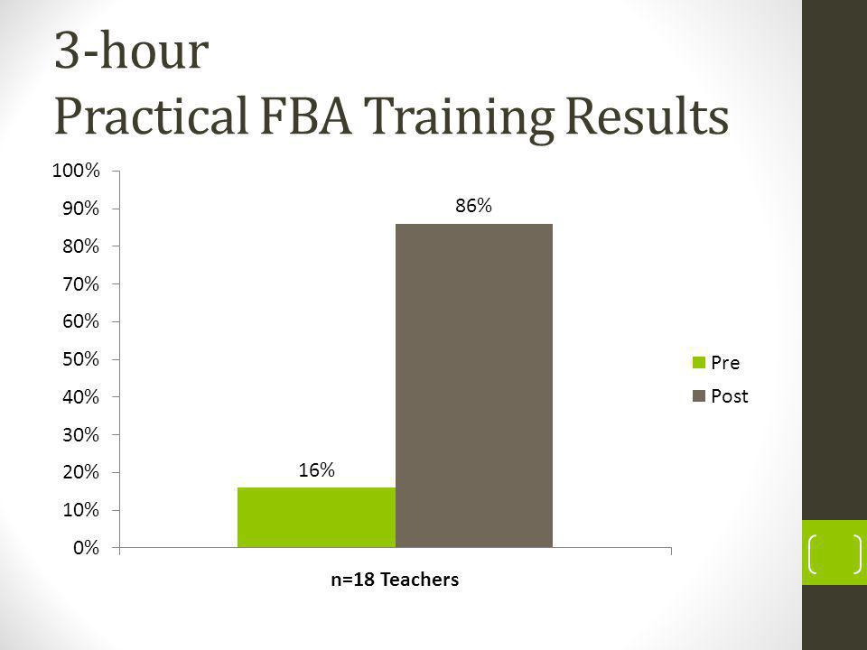 3-hour Practical FBA Training Results
