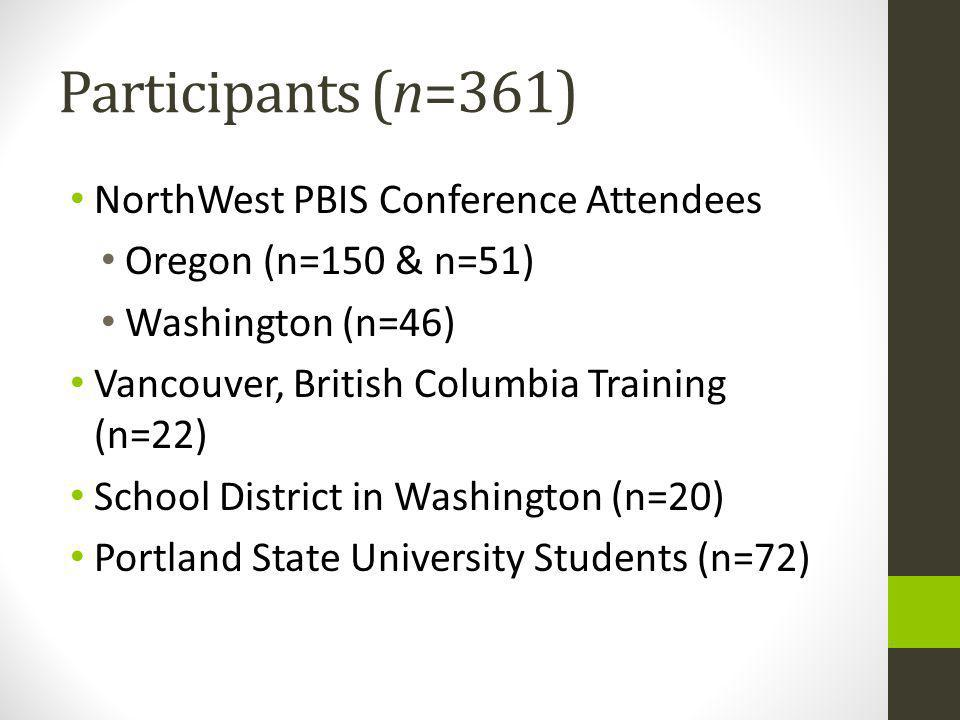 Participants (n=361) NorthWest PBIS Conference Attendees