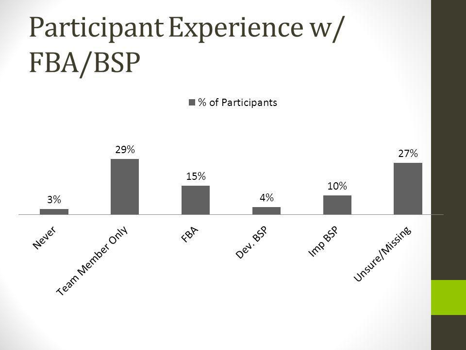 Participant Experience w/ FBA/BSP