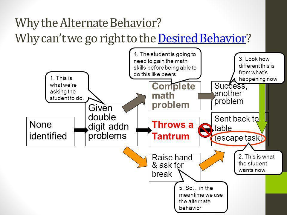Why the Alternate Behavior