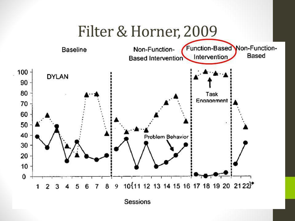 Filter & Horner, 2009