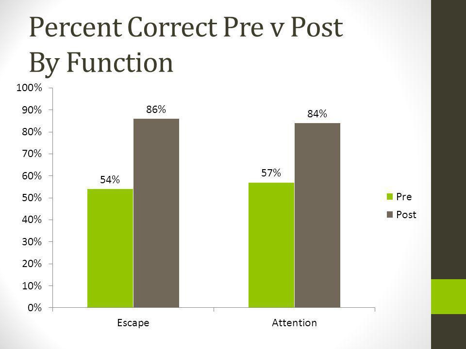 Percent Correct Pre v Post By Function