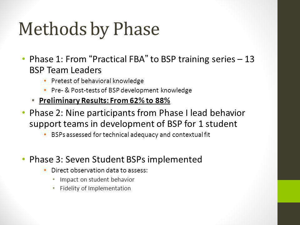 Methods by Phase Phase 1: From Practical FBA to BSP training series – 13 BSP Team Leaders. Pretest of behavioral knowledge.