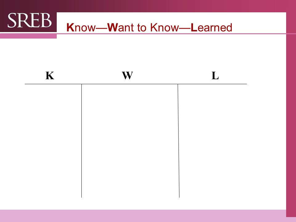 Know—Want to Know—Learned