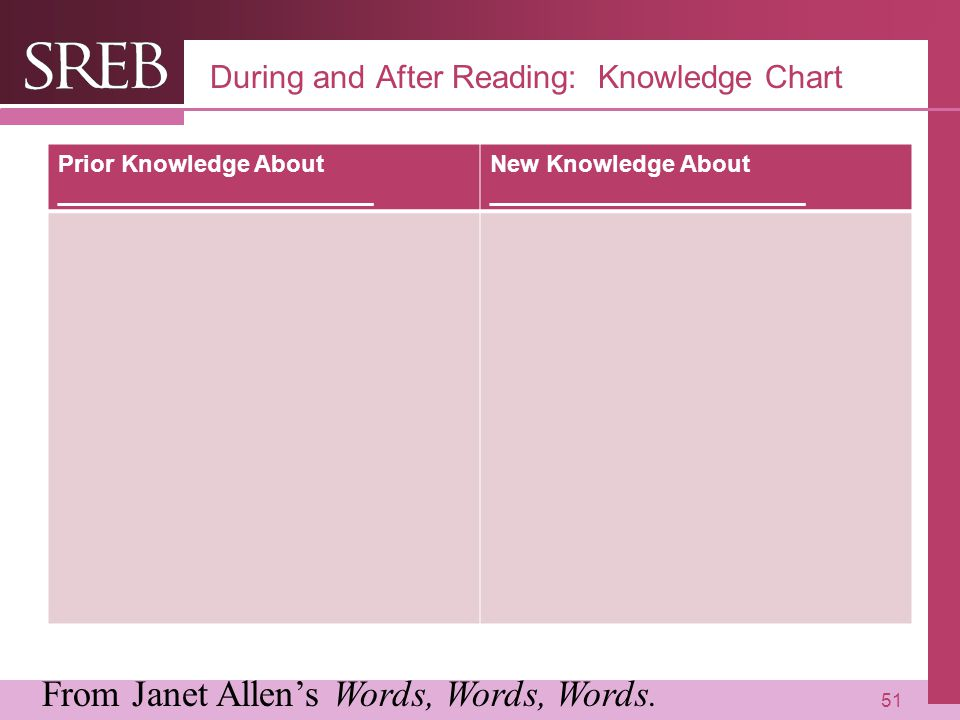 During and After Reading: Knowledge Chart