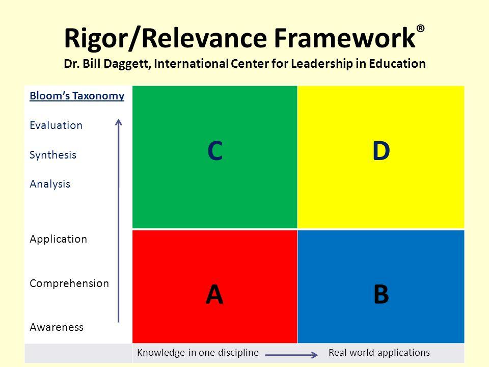 Rigor/Relevance Framework® Dr