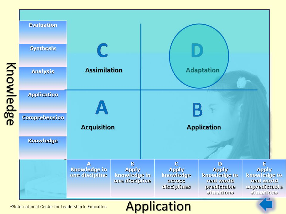 C D A B Knowledge Application Assimilation Adaptation Acquisition