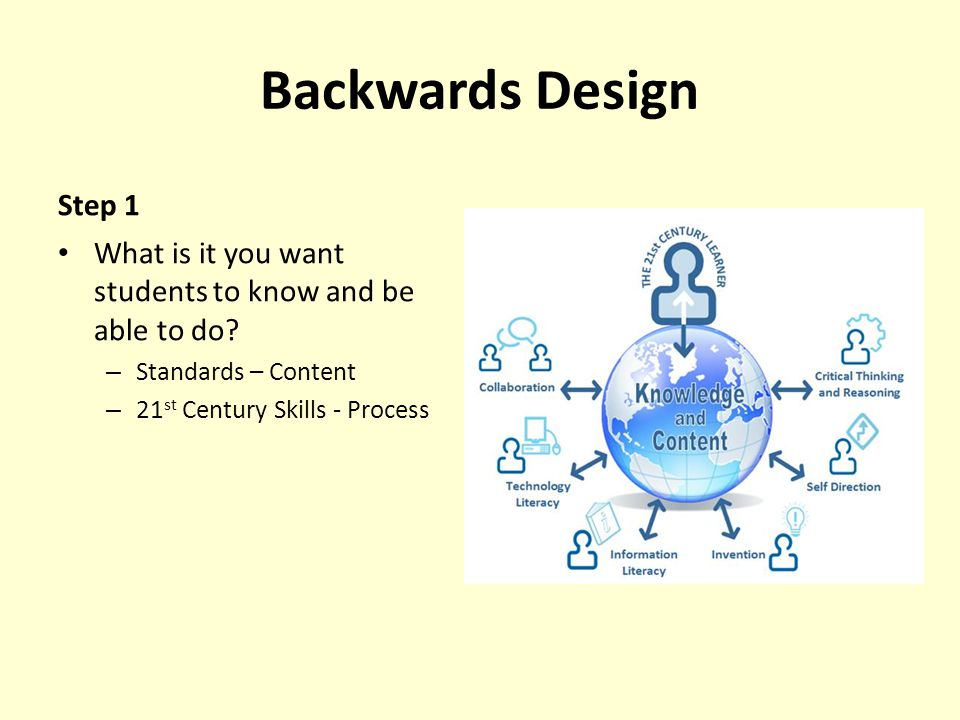 Backwards Design Step 1. What is it you want students to know and be able to do Standards – Content.