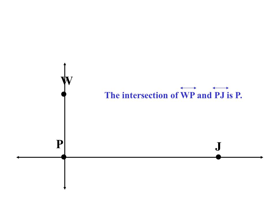 W • The intersection of WP and PJ is P. P J • •