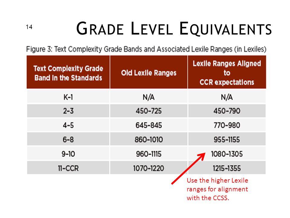 Grade Level Equivalents