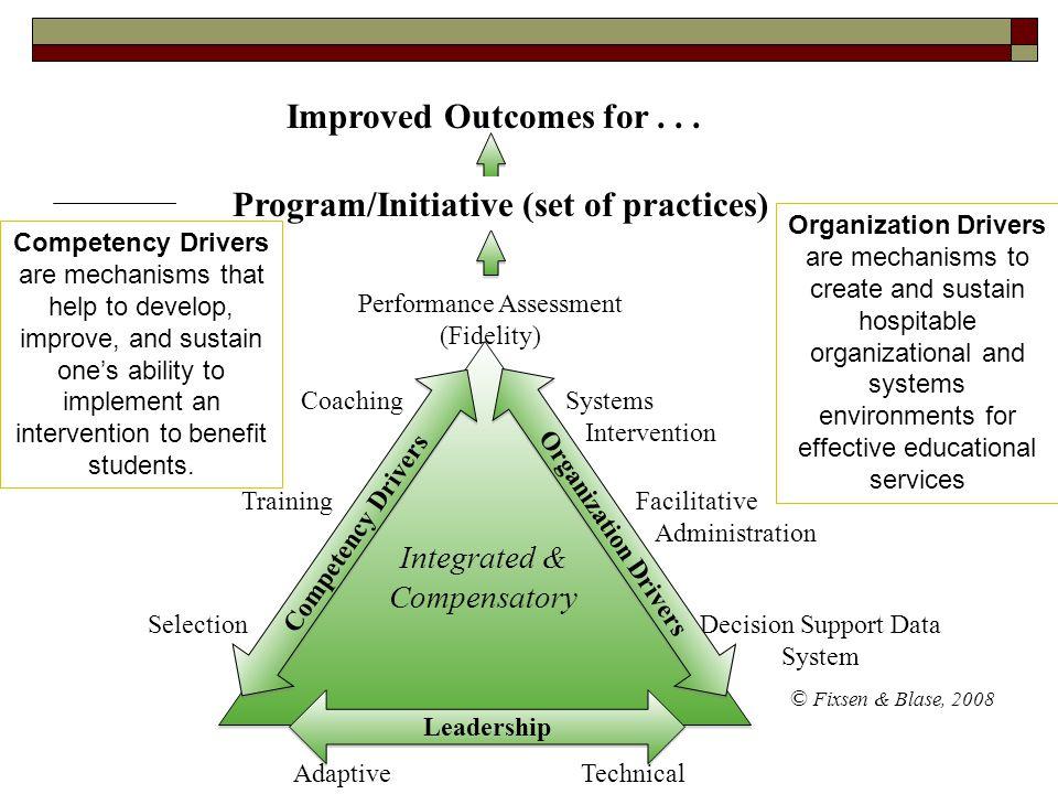 Program/Initiative (set of practices)