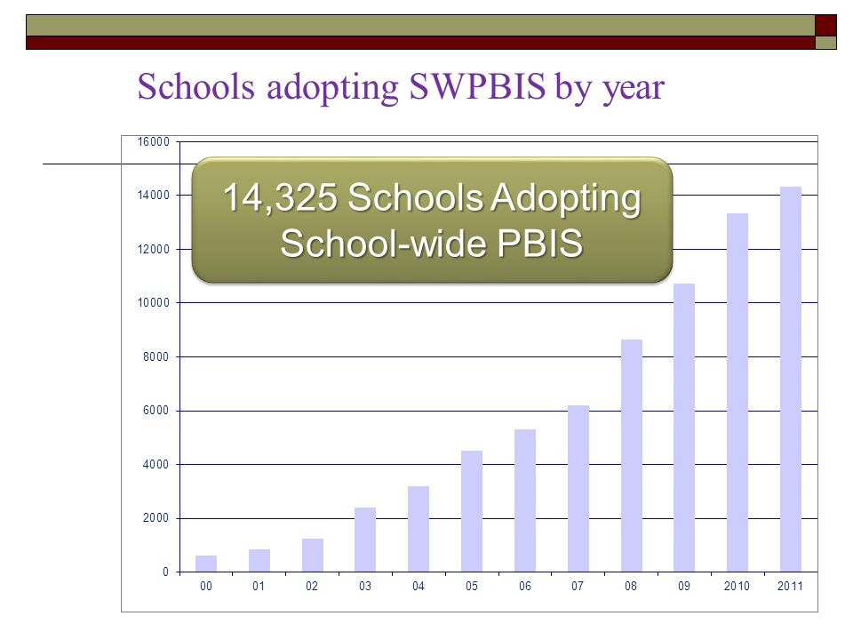 Schools adopting SWPBIS by year