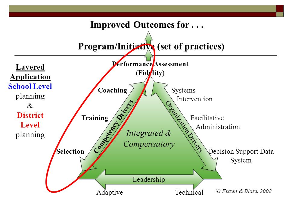 Improved Outcomes for . . . Program/Initiative (set of practices)