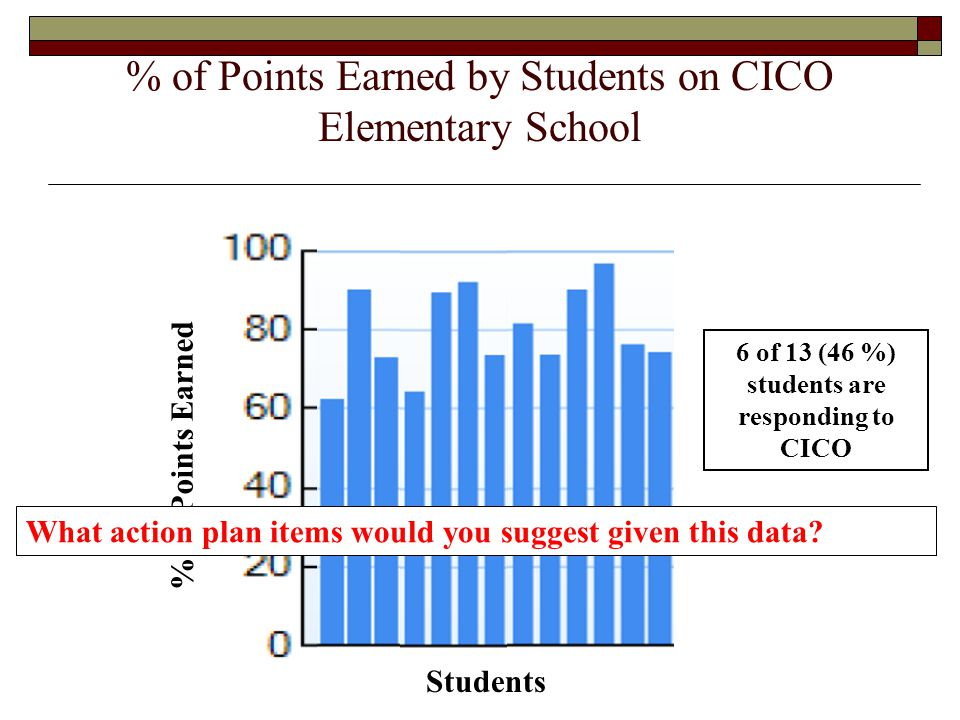 6 of 13 (46 %) students are responding to CICO