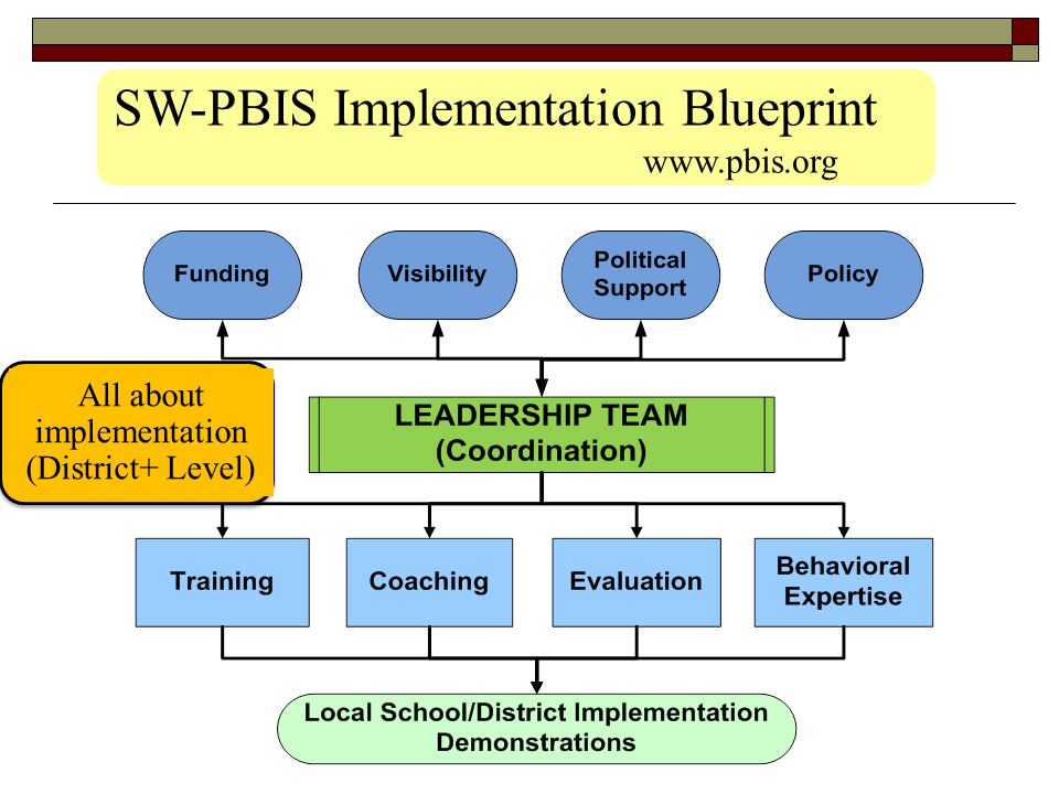 All about implementation (District+ Level)