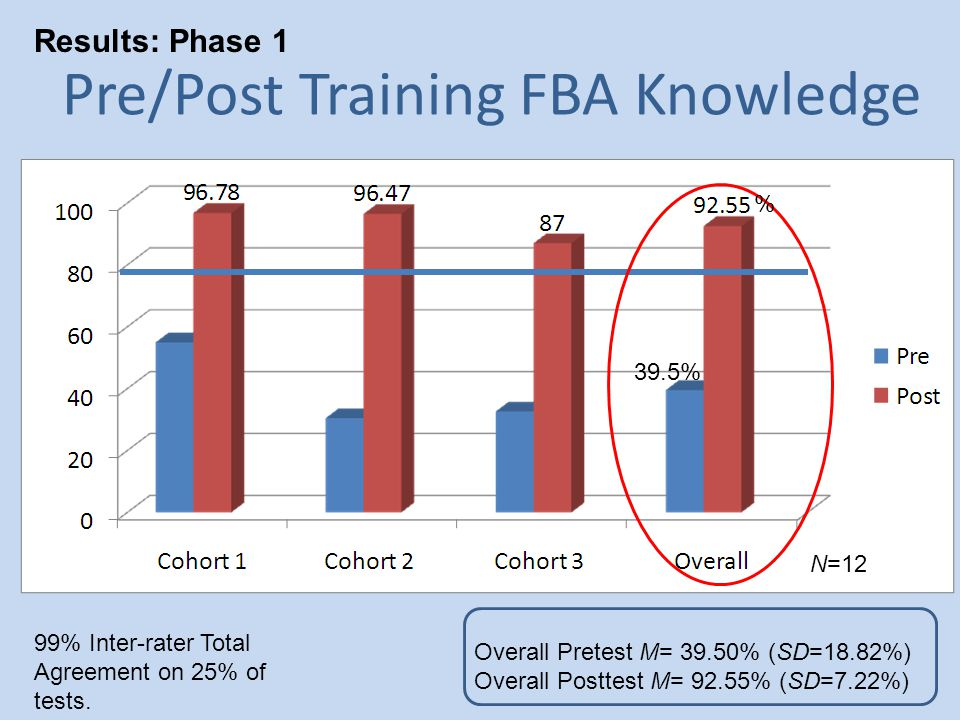 Pre/Post Training FBA Knowledge